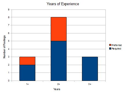 Graph Years of Experience