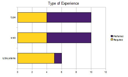 Graph of type of experience