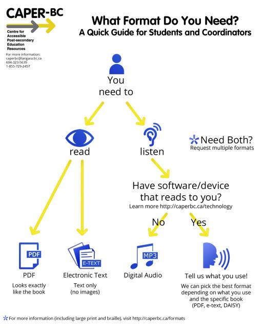 caperbc draft formats guide