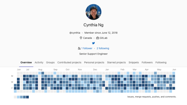 """""""GitLab Profile and Contribution graph for Cynthia"""""""
